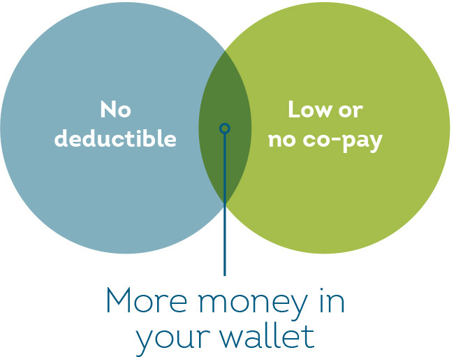 No deductible. Low or no co-pay, More money in your wallet.